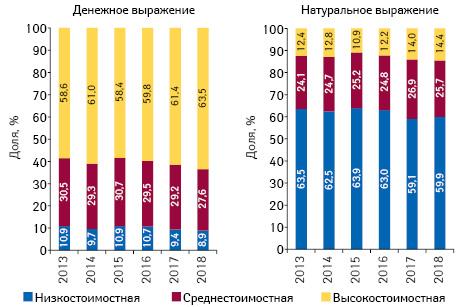 Структура аптечных продаж товаров «аптечной корзины» вразрезе ценовых ниш** вденежном инатуральном выражении поитогам апреля 2013–2018 гг.