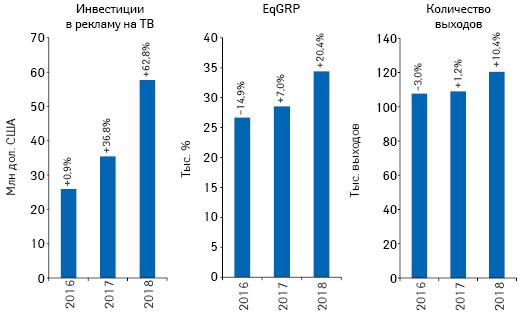 Динамика объема инвестиций фармкомпаний врекламу товаров «аптечной корзины» наТВ, а также уровня контакта созрителем (EqGRP) иколичества выходов рекламных роликов поитогам апреля 2016–2018 гг. суказанием темпов прироста/убыли посравнению саналогичным периодом предыдущего года