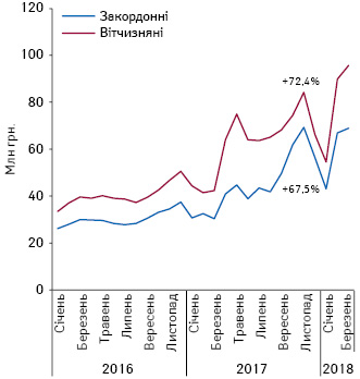 Динаміка аптечних продажів лікарських засобів угрошовому вираженні, вартість яких відшкодовується державою, урозрізі препаратів вітчизняного та закордонного виробництва (за власником ліцензії) заперіод зсічня 2016 доберезня 2018 р.