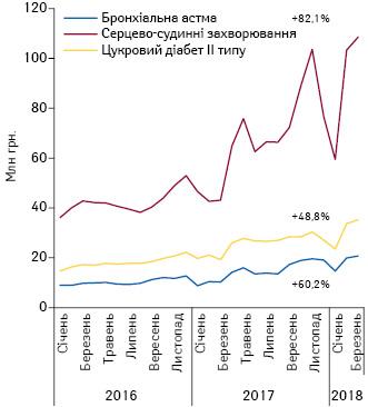 Динаміка аптечних продажів лікарських засобів угрошовому вираженні, вартість яких відшкодовується державою, урозрізі нозологій заперіод зсічня 2016 доберезня 2018р.