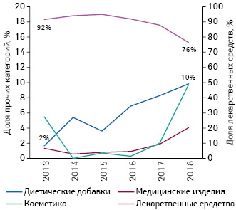 Долевое соотношение объема инвестиций вТВ-рекламу различных категорий товаров «аптечной корзины» поитогам I кв. 2013–2018гг.