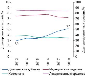 Долевое соотношение аптечных продаж различных категорий товаров «аптечной корзины» поитогам I кв. 2013–2018гг. вденежном выражении