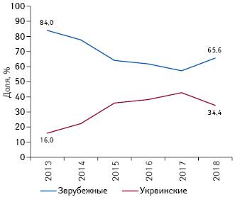 Структура инвестиций вТВ-рекламу товаров «аптечной корзины» вразрезе зарубежного иукраинского производства (поместу производства) поитогам I кв. 2013–2018гг. вдолларовом выражении