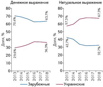 Структура аптечных продаж товаров «аптечной корзины» зарубежного иукраинского производства (поместу производства) вденежном инатуральном выражении поитогам I кв. 2013–2018гг.