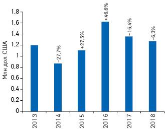 Динамика объема инвестиций врекламу товаров «аптечной корзины» нарадио поитогам I кв. 2013–2018гг., суказанием темпов прироста/убыли посравнению саналогичным периодом предыдущего года