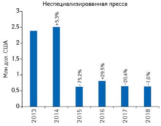 Динамика объема инвестиций врекламу товаров «аптечной корзины» внеспециализированной прессе поитогам I кв. 2013–2018гг., суказанием темпов прироста/убыли посравнению саналогичным периодом предыдущего года