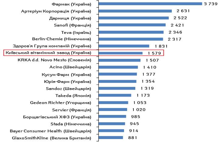 Топ-20маркетуючих організацій заобсягами роздрібного продажу лікарських засобів угрошовому вираженні у 2017р., млн грн.