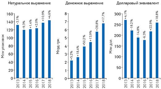 Объем розничной реализации товаров «аптечной корзины» вденежном инатуральном выражении, а также вдолларовом эквиваленте (покурсу Межбанка) поитогам мая 2013–2018 гг. суказанием темпов прироста/убыли посравнению саналогичным периодом предыдущего года