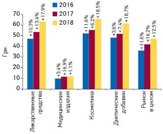 Динамика средневзвешенной стоимости 1 упаковки различных категорий товаров «аптечной корзины» поитогам мая 2016–2018 гг. суказанием темпов прироста/убыли посравнению саналогичным периодом предыдущего года