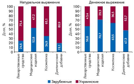 Структура аптечных продаж товаров «аптечной корзины» украинского изарубежного производства (повладельцу лицензии) вденежном инатуральном выражении поитогам мая 2018 г. вразрезе категорий товаров