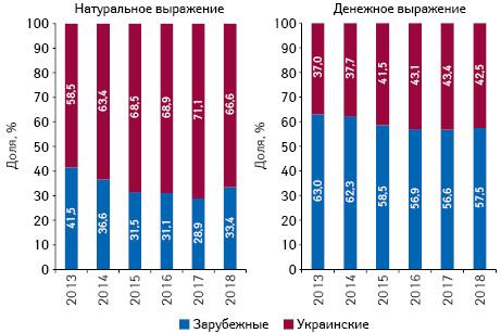 Структура аптечных продаж товаров «аптечной корзины» украинского изарубежного производства (повладельцу лицензии) вденежном инатуральном выражении поитогам мая 2013–2018 гг.