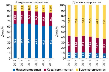 Структура аптечных продаж товаров «аптечной корзины» вразрезе ценовых ниш** вденежном инатуральном выражении поитогам мая 2013–2018 гг.