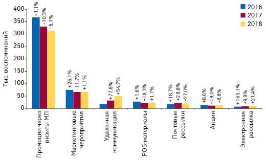 Количество воспоминаний специалистов здравоохранения о различных видах промоции товаров «аптечной корзины» поитогам мая 2016–2018 гг. суказанием темпов прироста/убыли посравнению саналогичным периодом предыдущего года (25 городов Украины)