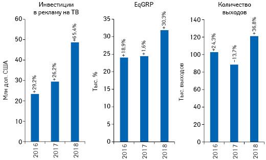 Динамика объема инвестиций фармкомпаний врекламу товаров «аптечной корзины» наТВ, а также уровня контакта созрителем (EqGRP) иколичества выходов рекламных роликов поитогам мая 2016–2018 гг. суказанием темпов прироста/убыли посравнению саналогичным периодом предыдущего года