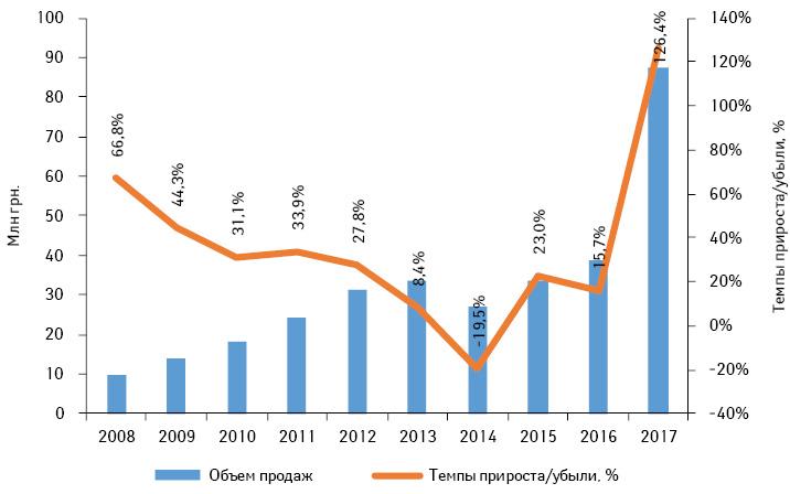 Объем розничной реализации лекарственных средств компании MEGA вденежном выражении поитогам 2008–2017гг. суказанием темпов прироста/убыли посравнению спредыдущим годом