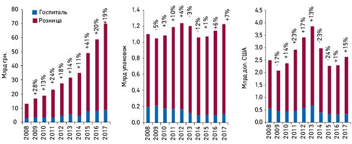 Динамика аптечных продаж игоспитальных закупок лекарственных средств вденежном, натуральном идолларовом выражении за2008–2017гг. суказанием темпов прироста посравнению спредыдущим годом