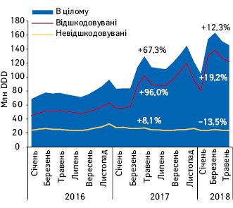 Динаміка аптечних продажів лікарських засобів, включених доПереліку МНН, унатуральному вираженні (DDD) урозрізі препаратів, вартість яких відшкодовується тане відшкодовується державою, заперіод зсічня 2016 потравень 2018 р. Темпи зростання/зниження наведені за травень до травня попереднього року