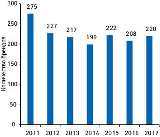 Динамика количества брендов лекарственных средств, для которых впервые зафиксированы продажи нааптечном рынке Украины за2011–2017гг.