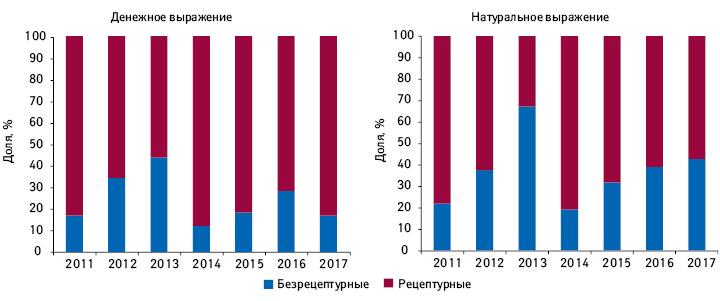Структура аптечных продаж лончей вразрезе рецептурного статуса препаратов вденежном инатуральном выражении за2011–2017гг.