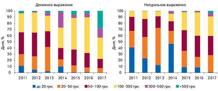 Структура аптечных продаж лончей вразрезе ценовых ниш вденежном инатуральном выражении за2011–2017гг.