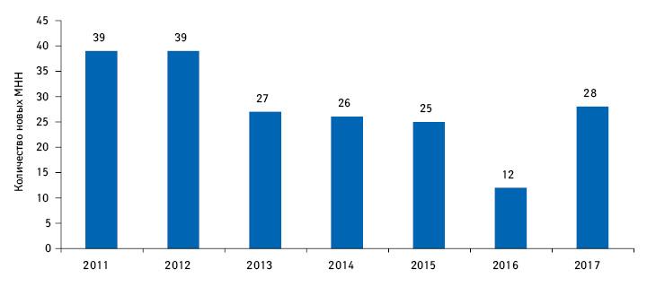 Динамика количества новых МНН запериод 2011–2017гг.