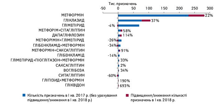 Топ-15 МНН за кількістю призначень лікарів препаратів АТС-групи А10В за діагнозом покоду МКХ-10 Е11 («Цукровий діабет II типу») вІ кв. 2018 р. із зазначенням підвищення/зниження порівняно з аналогічним періодом 2017 р.