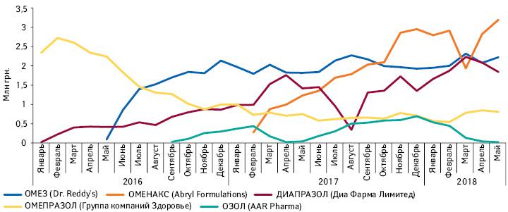Топ-5брендов препаратов омепразола вформе порошка для приготовления инъекций пообъему продаж вденежном выражении за2017г. идинамика их продаж за период сянваря 2016г. помай 2018 г.