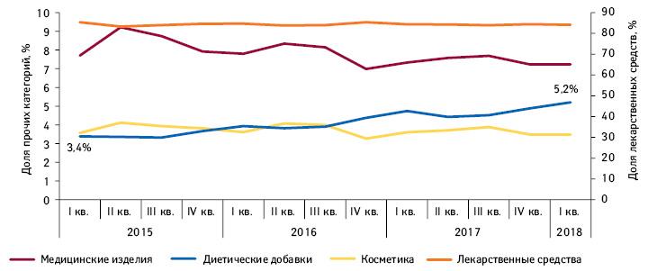 Динамика долевого соотношения различных категорий товаров «аптечной корзины» за период сI кв. 2015г. поI кв. 2018 г. вденежном выражении