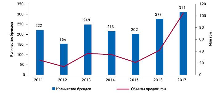 Динамика количества брендов диетических добавок, для которых впервые зафиксированы продажи нааптечном рынке Украины за2011–2017гг., атакже объем их продаж вгод выхода вденежном выражении