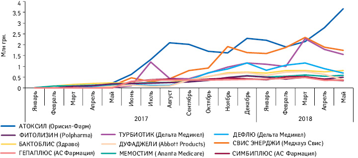 Топ-10лончей диетических добавок пообъему продаж вденежном выражении за2017г. идинамика их продаж за период сянваря 2016г. помай 2018 г.