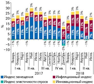 Индикаторы изменения объема аптечных продаж лекарственных средств вденежном выражении за период сI кв. 2017 г. поII кв. 2018 г. посравнению саналогичным периодом предыдущего года