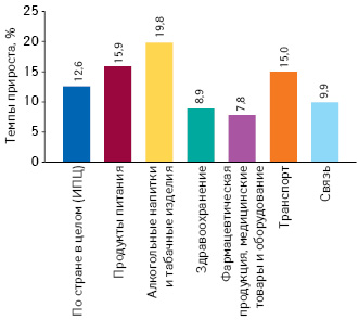 Темпы прироста потребительских цен наразличные категории товаров вI полугодии 2018 г. посравнению саналогичным периодом 2017 г. поданным ГССУ
