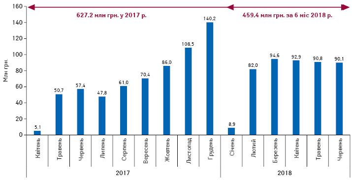 Динаміка обсягу компенсованих аптекам коштів за відпущені препарати врамках програми «Доступні ліки» за період з квітня 2017 почервень 2018 р.