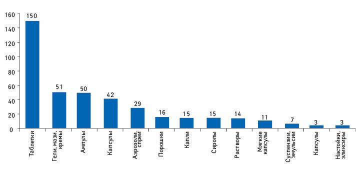 Количество лекарственных форм, производимых компанией «Здоровье»