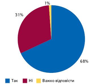 Чи чули українці про програму «Доступні ліки»?