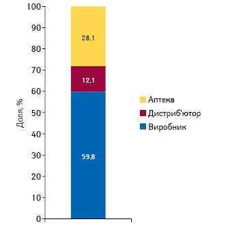Розподіл одиниці вартості лікарського засобу між учасниками ринку**