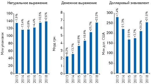 Объем розничной реализации товаров «аптечной корзины» вденежном инатуральном выражении, а также вдолларовом эквиваленте (покурсу Межбанка) поитогам июля 2013–2018 гг. суказанием темпов прироста/убыли посравнению саналогичным периодом предыдущего года