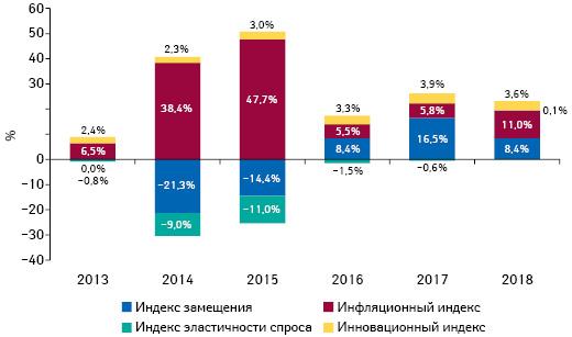 Индикаторы изменения объема аптечных продаж товаров «аптечной корзины» вденежном выражении поитогам июля 2013–2018 гг. посравнению саналогичным периодом предыдущего года