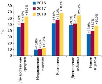 Динамика средневзвешенной стоимости 1 упаковки различных категорий товаров «аптечной корзины» поитогам июля 2016–2018 гг. суказанием темпов прироста/убыли посравнению саналогичным периодом предыдущего года
