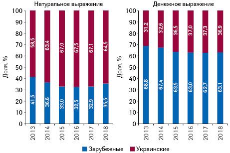 Структура аптечных продаж товаров «аптечной корзины» украинского изарубежного производства (поместу производства) вденежном инатуральном выражении поитогам июля 2013–2018 гг.