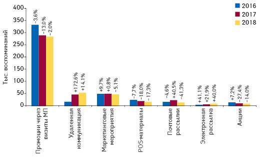 Количество воспоминаний специалистов здравоохранения о различных видах промоции товаров «аптечной корзины» поитогам июля 2016–2018 гг. суказанием темпов прироста/убыли посравнению саналогичным периодом предыдущего года (25 городов Украины)