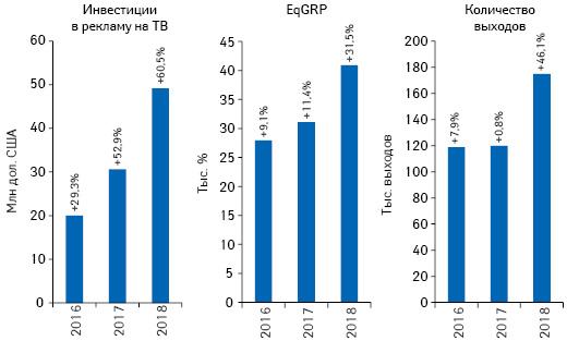Динамика объема инвестиций фармкомпаний врекламу товаров «аптечной корзины» наТВ, а также уровня контакта созрителем (EqGRP) иколичество выходов рекламных роликов поитогам июля 2016–2018 гг. суказанием темпов прироста/убыли посравнению саналогичным периодом предыдущего года