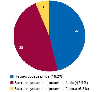 Застосування додаткового покарання увиді позбавлення права обіймати певні посади або займатися певною діяльністю заст. 320Кримінального кодексу України