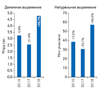 Динамика объема госпитальных поставок лекарственных средств поитогам I полугодия 2016–2018гг. суказанием темпов прироста/убыли (%) посравнению саналогичным периодом предыдущего года