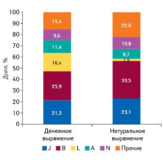 Удельный вес препаратов групп АТС-классификации 1-го уровня пообъему госпитальных поставок вденежном инатуральном выражении поитогам I полугодия 2018 г.