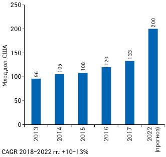 Объем мировых расходов напрепараты для лечения онкологических заболеваний в2013–2017гг., атакже прогноз на2022г. суказанием CAGR*