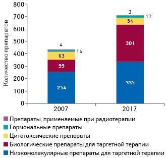 Количество кандидатов впрепараты для лечения онкологических заболеваний напоздних стадиях R&D в2007 и2017г.*
