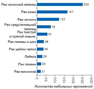 Количество мобильных приложений, разработанных для пациентов сонкологическими заболеваниями, вразрезе сфер применения (топ-10)*