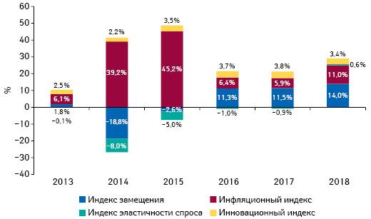 Индикаторы изменения объема аптечных продаж товаров «аптечной корзины» вденежном выражении поитогам августа 2013–2018гг. посравнению саналогичным периодом предыдущего года