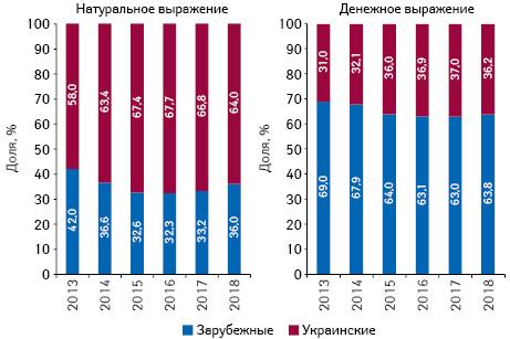 Структура аптечных продаж товаров «аптечной корзины» украинского изарубежного производства (поместу производства) вденежном инатуральном выражении поитогам августа 2013–2018 гг.